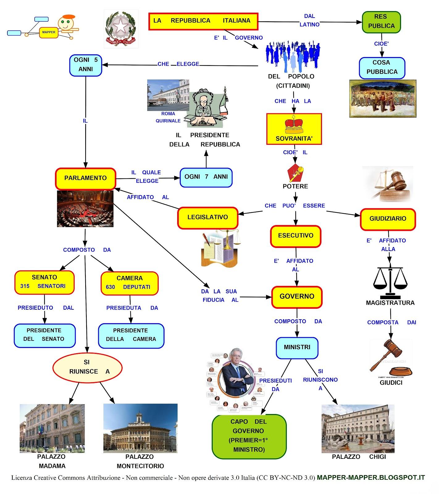 Cenni di economia scuola media lessons tes teach for Repubblica parlamentare italiana