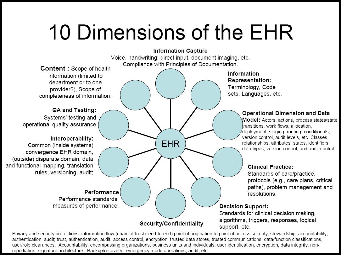 Literature review patient information