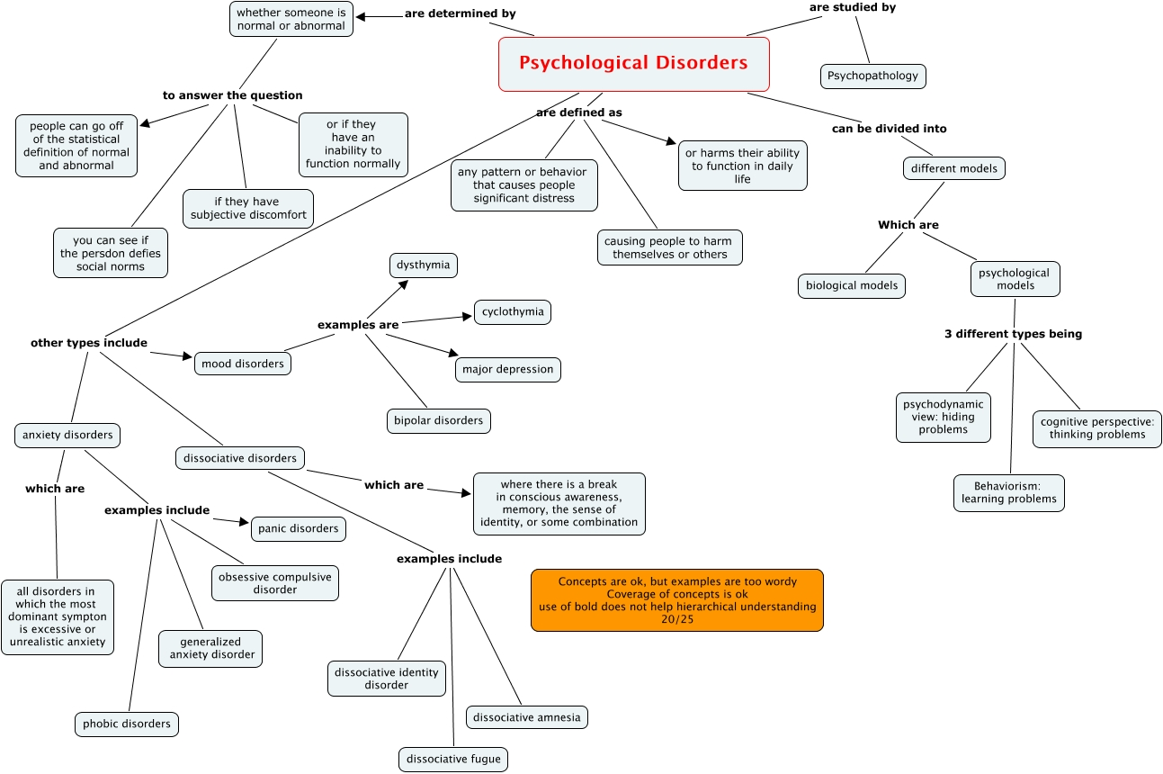psychological disorders - psicology1