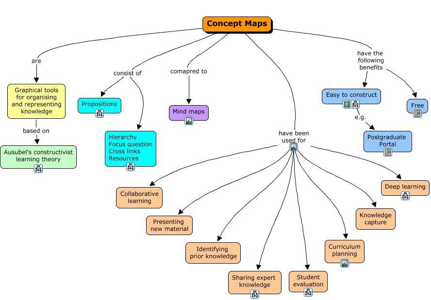 mh concept map A concept map is a visual organizer that can enrich students' understanding of a new concept using a graphic organizer, students think about the concept in several ways.