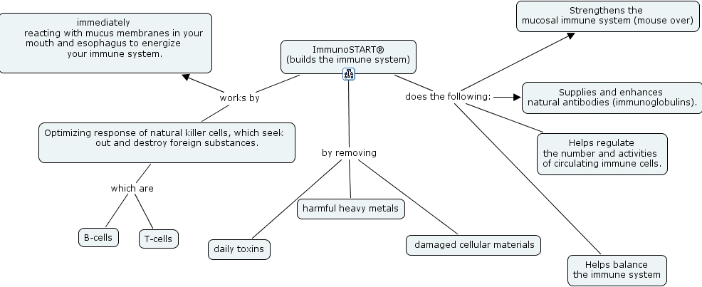 Ihmc Cmaptools Concept Map Immunostart