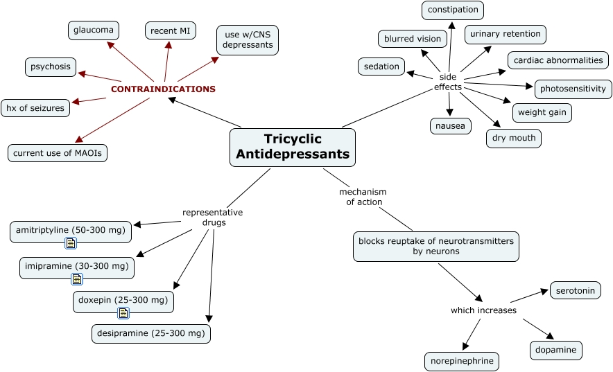 Antidepressants, Tricyclic - What are the characteristics of