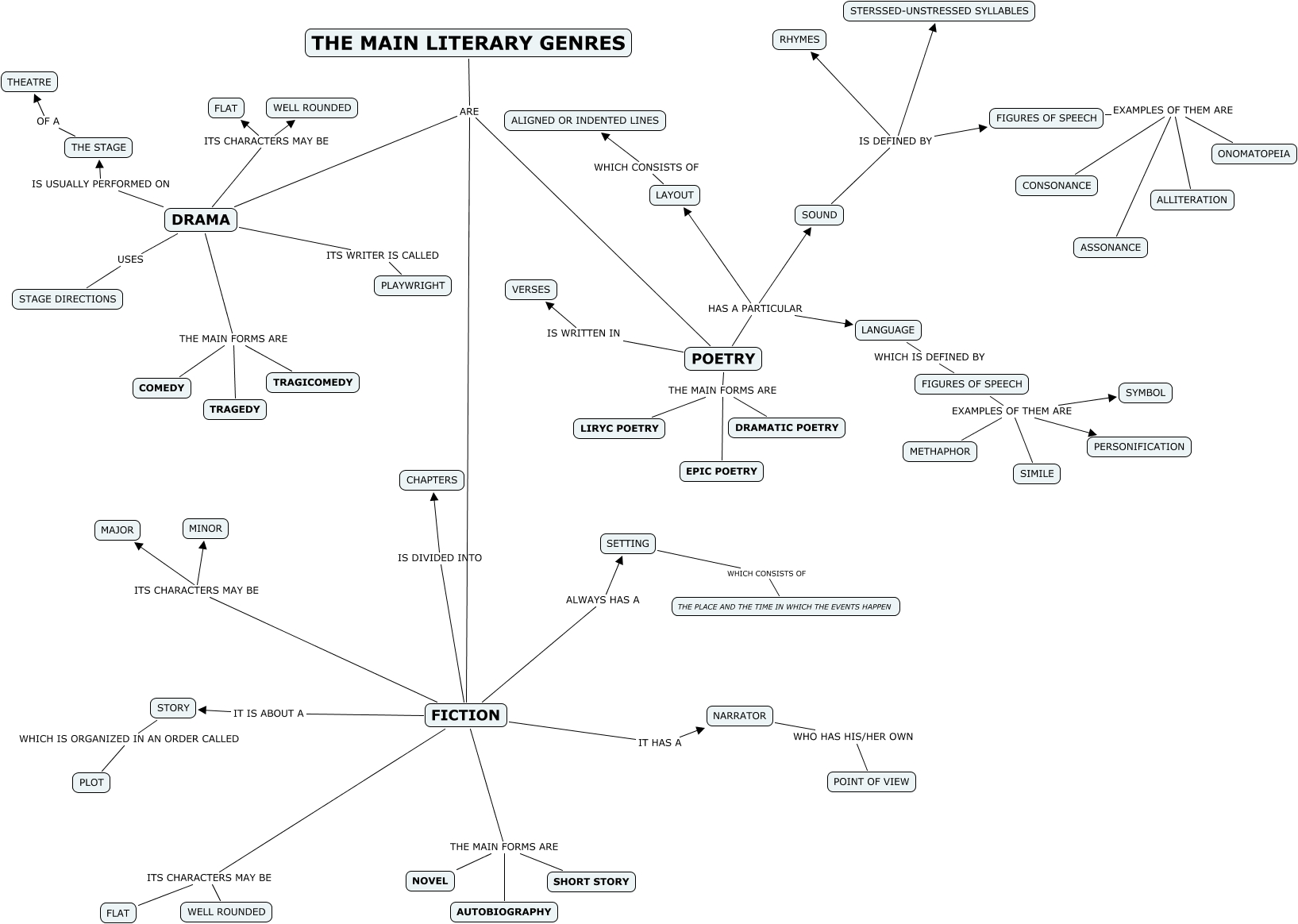 mind map about english literature figures of speech examples of them are alliteration figures of speech examples of them are consonance figures of speech examples of them are symbol