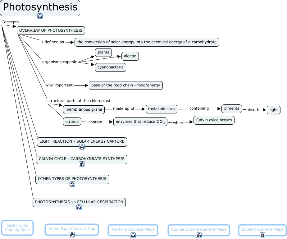 photosynthesis map By morgan miller, emma duim and gordon mccreadie photosynthesis concept map photosynthesis carbon dioxide light a simple sugar that is an important energy source in living organisms and is a component of many carbohydrates.