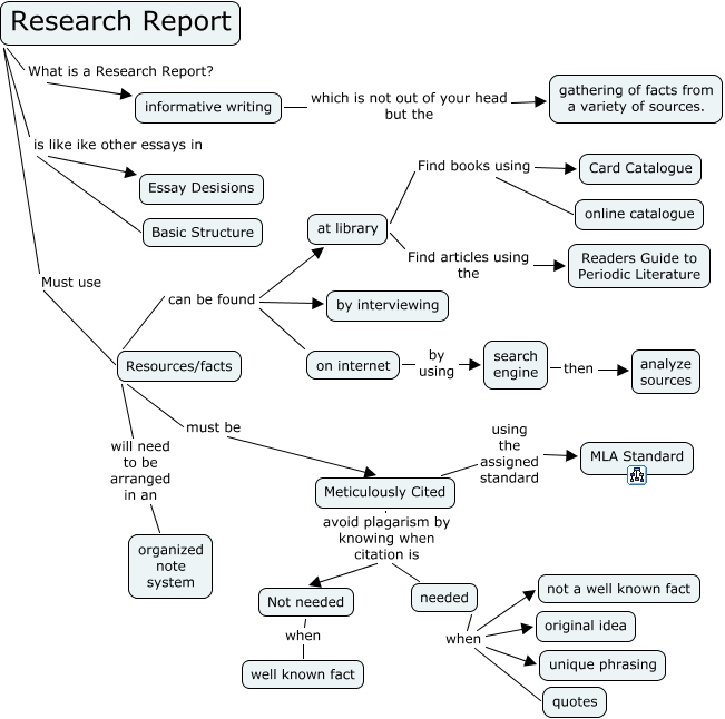 which is not a standard type of research report