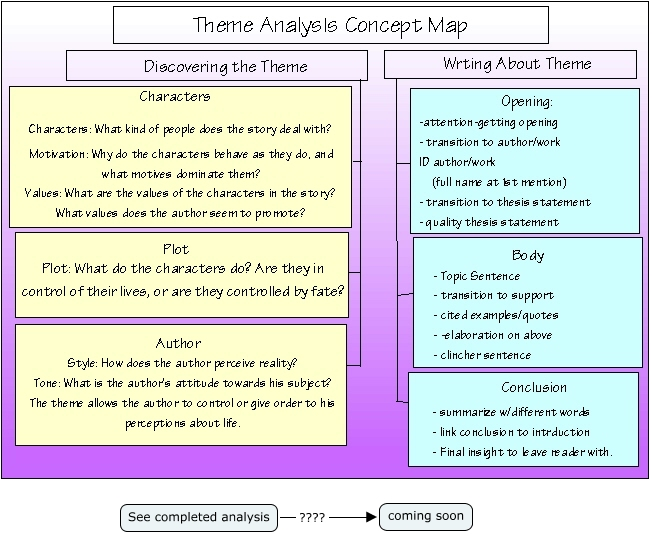 What is a thematic analysis essay