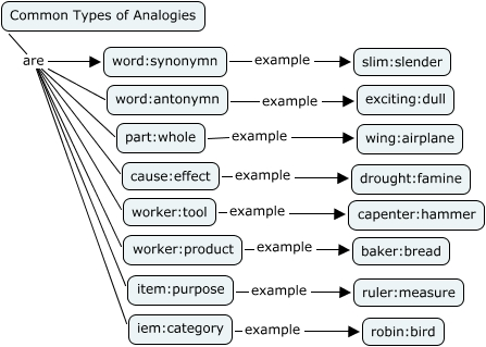 What Is An Example Of A Analogy Image Collections Example Cover