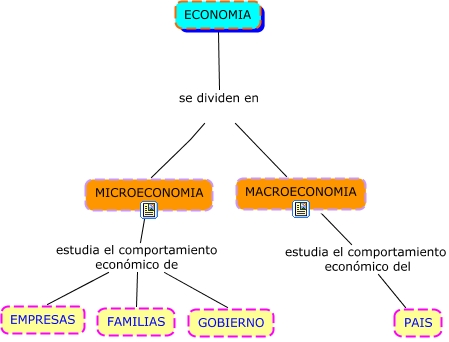 Microeconomia y macroeconomia for Arquitectura que se estudia