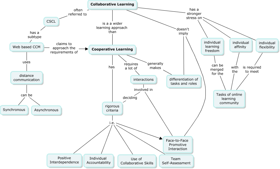 thesis on cooperative learning in science Cooperative learning is a successful teaching technique in which small groups, each with students of various levels of ability, use a multiple of learning activities to improve their understanding of a subject.
