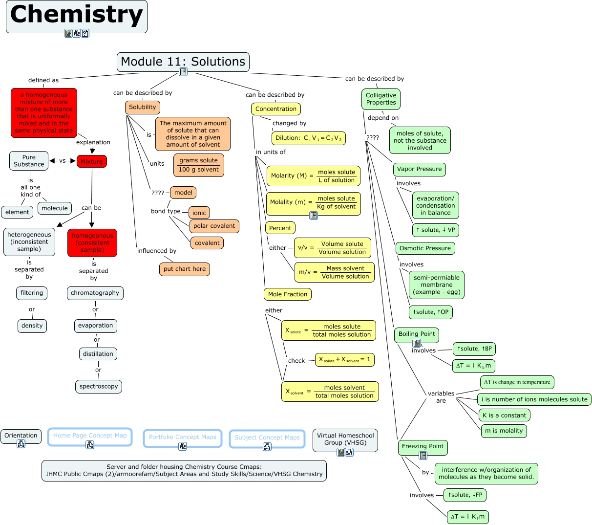 Stoichiometry Concept Map.Apologia Ed 1 Module 11 Concept Map What Is Covered In Module 11