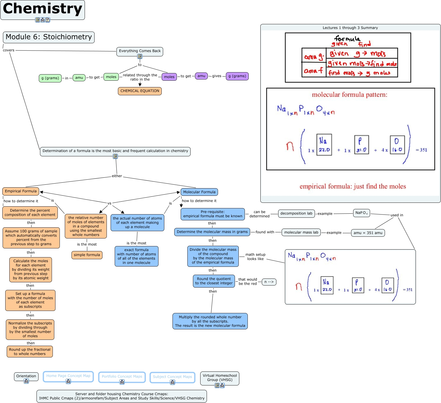 Apologia ed 1 module 6 concept map what is covered in module 6 each element by dividing its weight from previous step by its atomic weight then set up a formula with the number of moles of each element as subscripts urtaz Images
