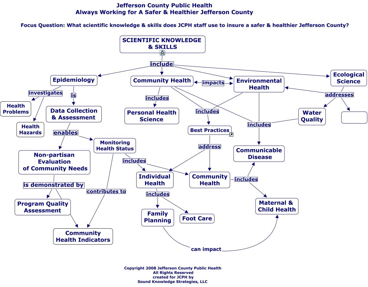 JCPH Scientific Knowledge & Skills 11.02a