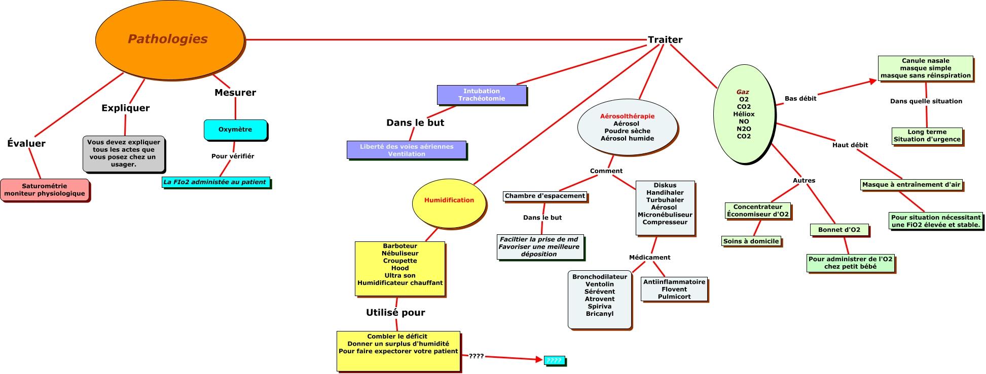 schéma intégrateur cours Instrumentation 1