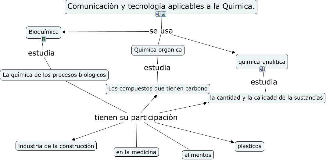 Comunicaci n y tecnologia aplicables a la quimica for La quimica de la cocina