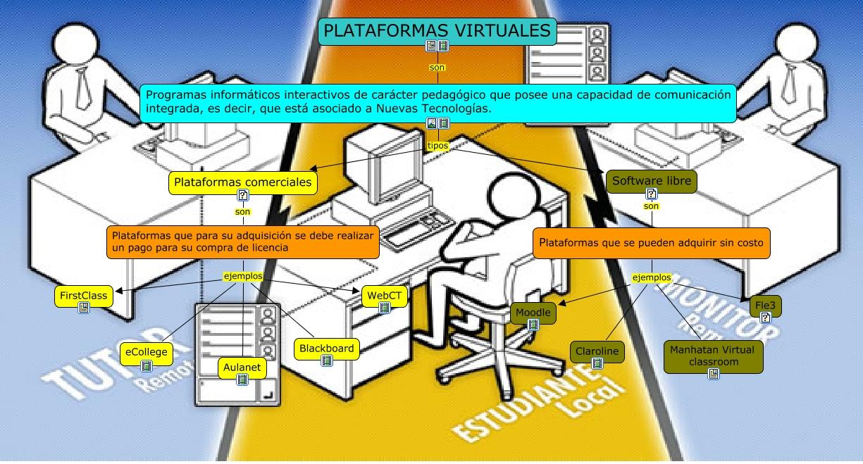 Tipos de plataformas virtuales for Que es una pagina virtual