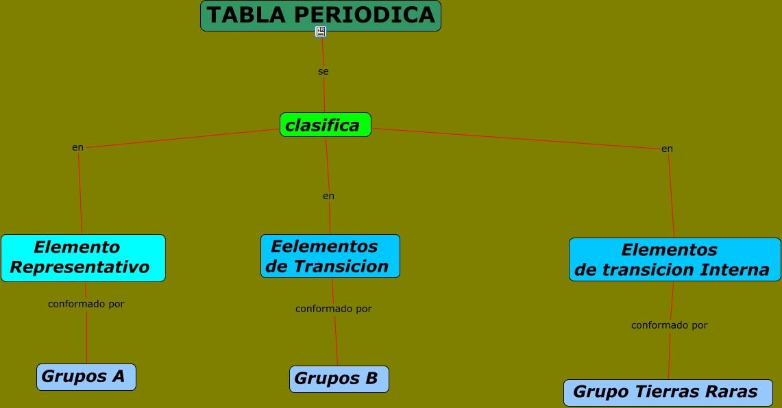 Tabla periodica clasifica en elemento representativo elementos de transicion interna conformado por grupo tierras raras tabla periodica se clasifica urtaz Gallery