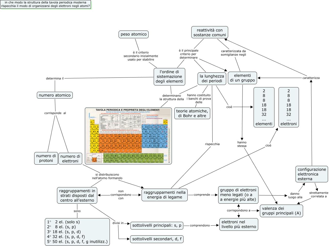 DF 4.1 alternativa - in che modo la struttura della tavola ...