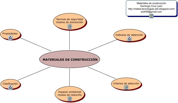 Materiales de construccion inicial - Tipos de materiales de construccion ...