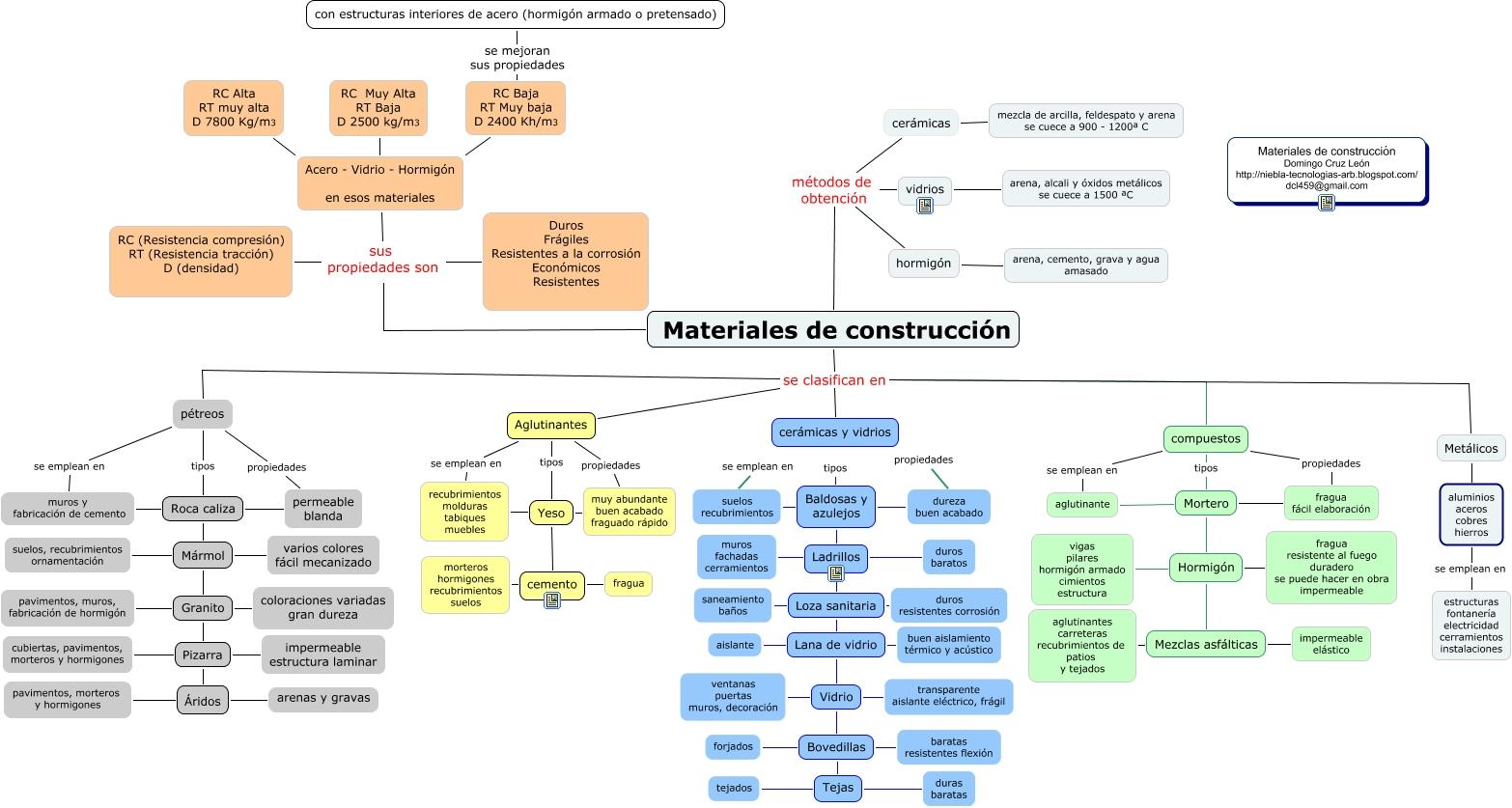 Materiales de construcci n - Materiales de construccion precios espana ...