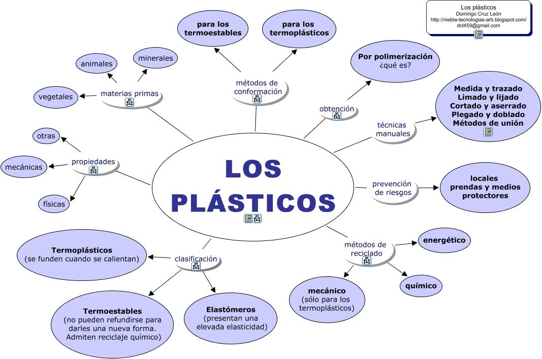 Mapa conceptual de los plásticos