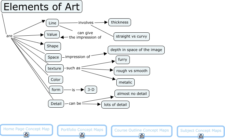 Elements Of Art And Examples : Esoplasticarts the elements of art