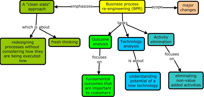 business process reengineering case study Business process reengineering essay are constantly changing in the business environment though, every business has the same goals which are to increase their market share and obtain the maximum of profits possible.
