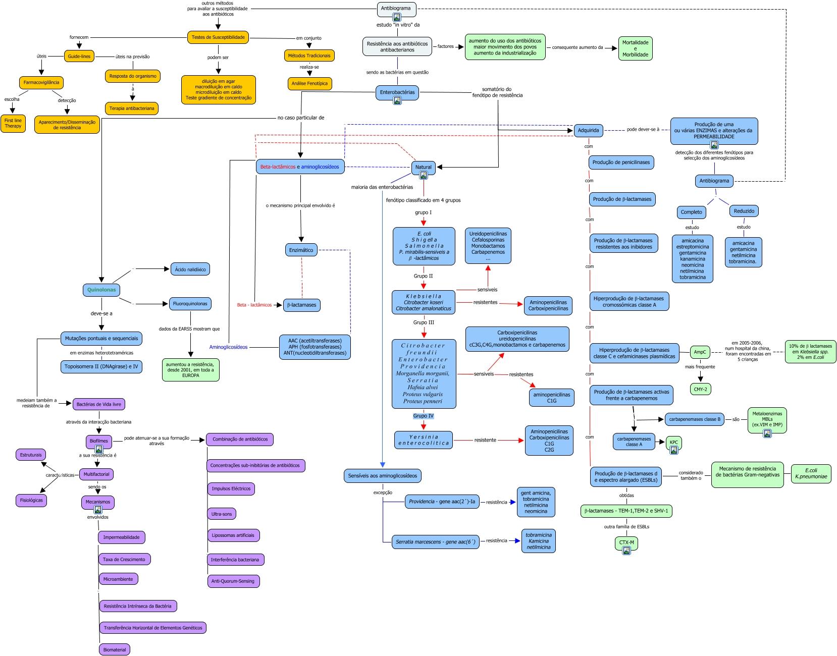 mapa de conceitos Mapa de conceitos   3trabalho mapa de conceitos