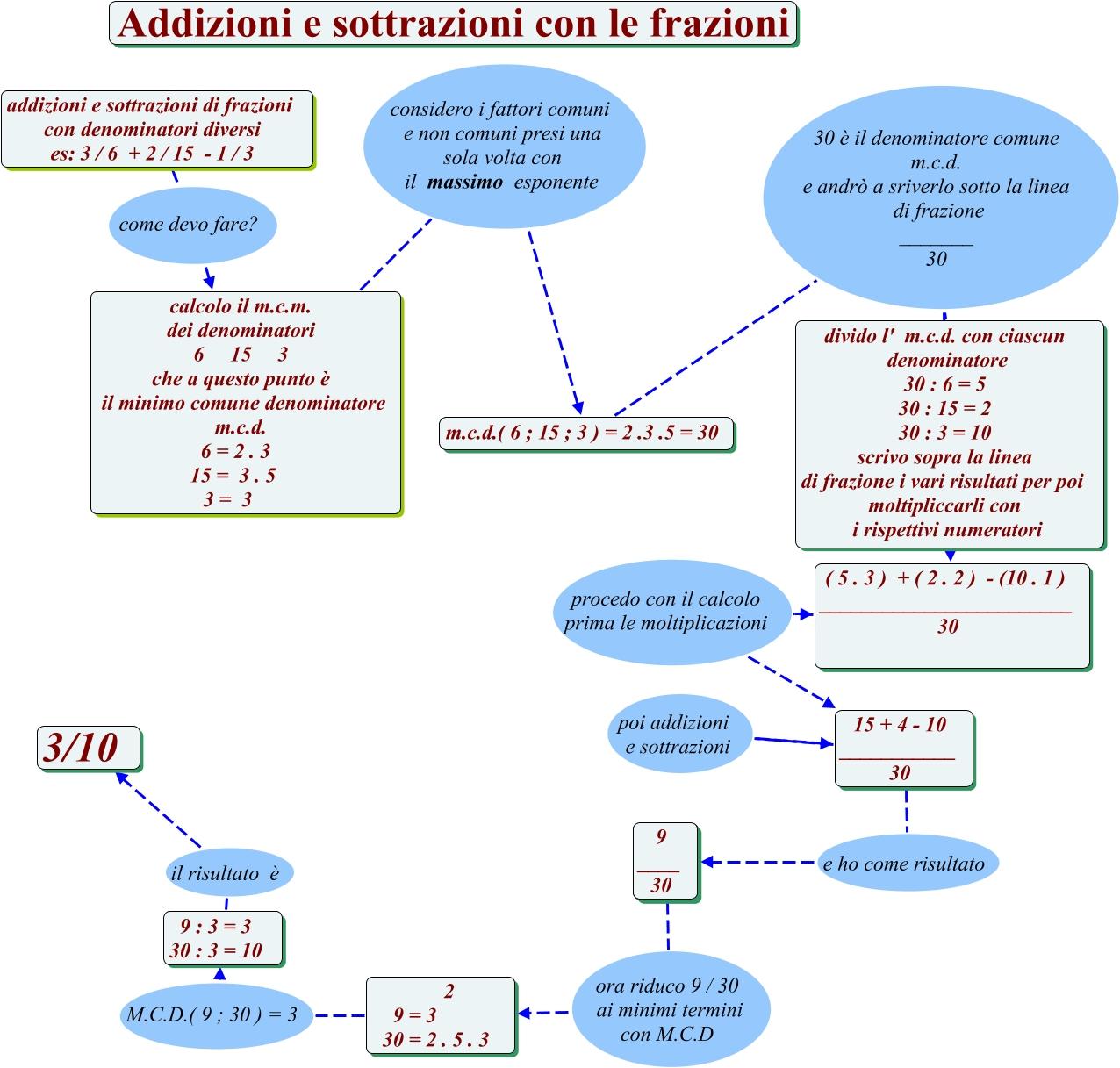 Addizioni e sottrazioni di frazioni con denominatori diversi come si calcolano le addizioni e - Addizionare e sottrarre frazioni con denominatori diversi ...