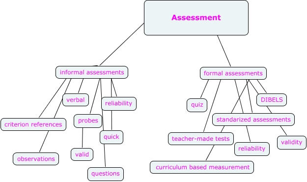 Informal Assessment Formal Assessment – Formal Assessment