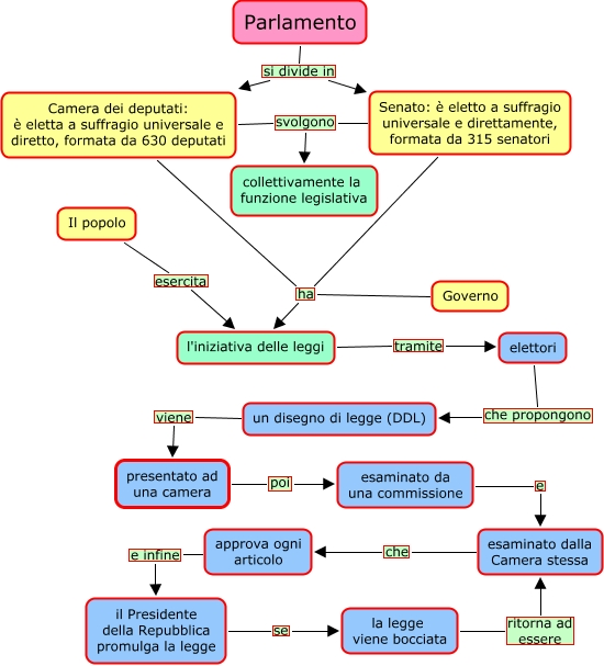 Ddl murano rigamonti mappa concettuale for Parlamento italiano schema