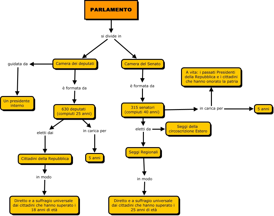 Costituzioneparlamento cantaluppi fusi e mapelli mappa for Camera dei senatori