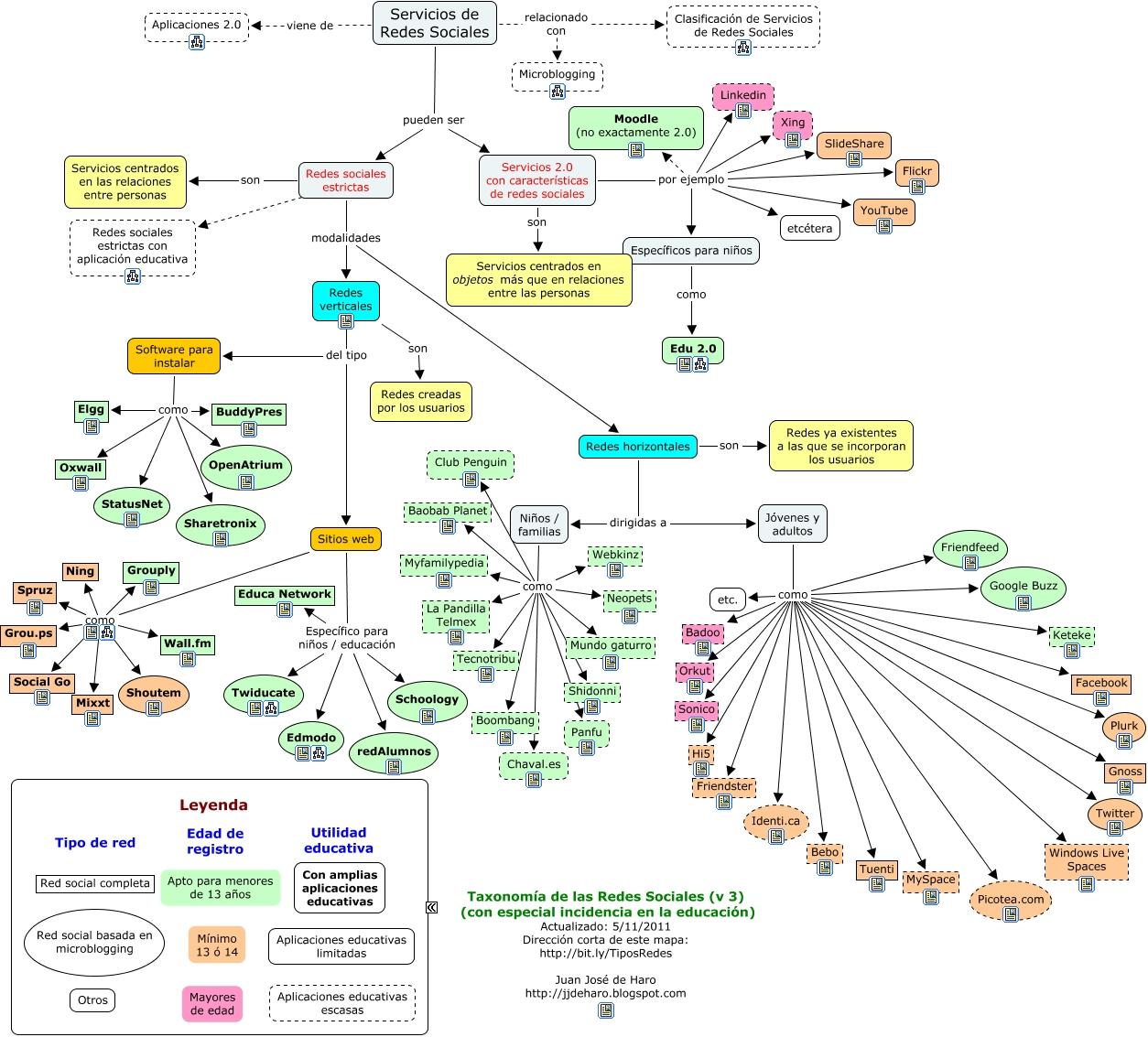 El trabajo en red y las redes sociales propuestas tic for Tipos de familia pdf