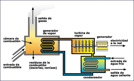 central termica pdf:
