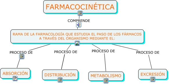 Cmap Farmacocinética - Que es la Farmacocinética de los