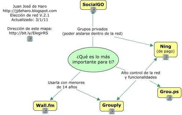 Educativa Vídeo De La Participación En El Curso Redes Sociales