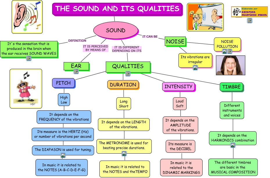 THE SOUND AND ITS QUALITIES