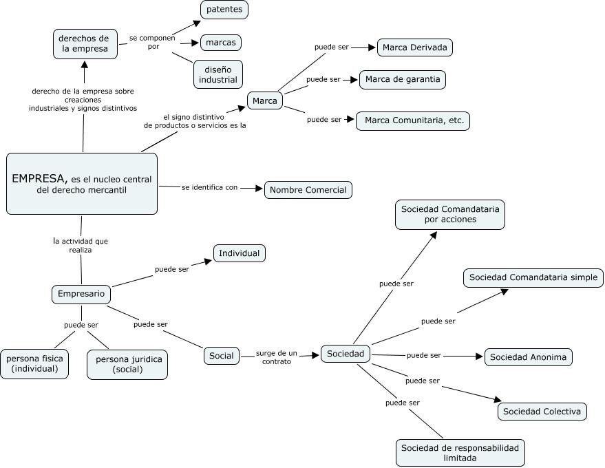 Mapa conceptual Empresa