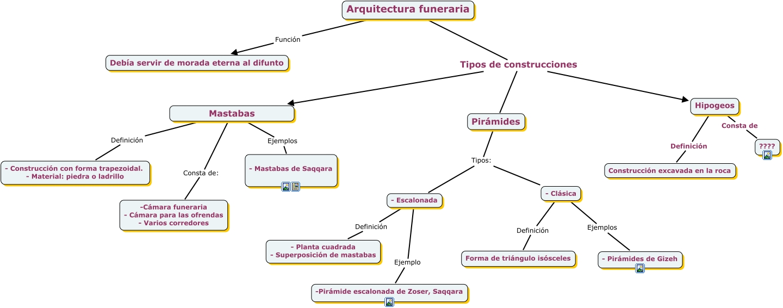 Arquitectura funeraria egipcia for Tipos de escaleras arquitectura