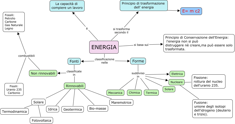 mappe energia fonti e forme di energia libro di scuola