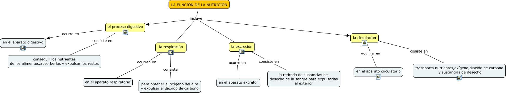 La nutrición: Mapa conceptual