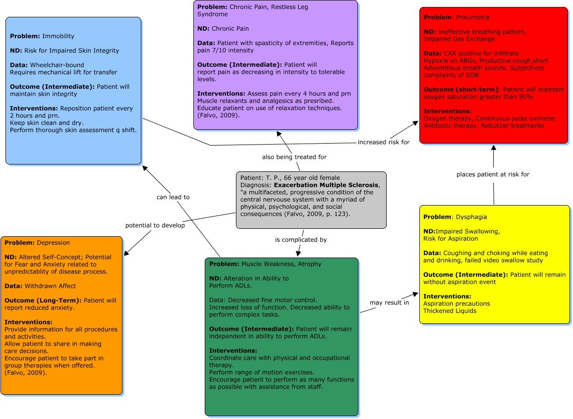 Schoenerblog Impaired Gas Exchange Care Plan Pneumonia Parishuoxv64