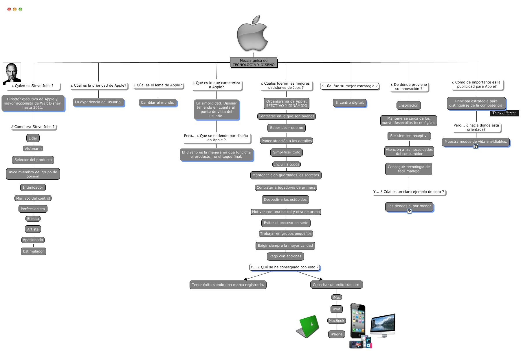 Análisis De La Estructura Apple Análisis Estratègico