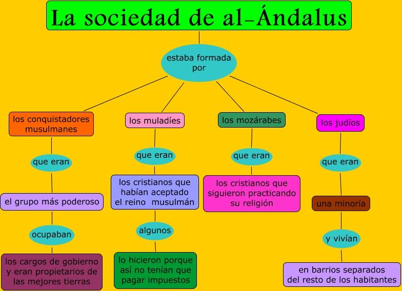 Resultado de imagen de sociedad al andalus