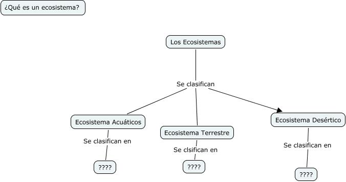 Ecosistema Vi B