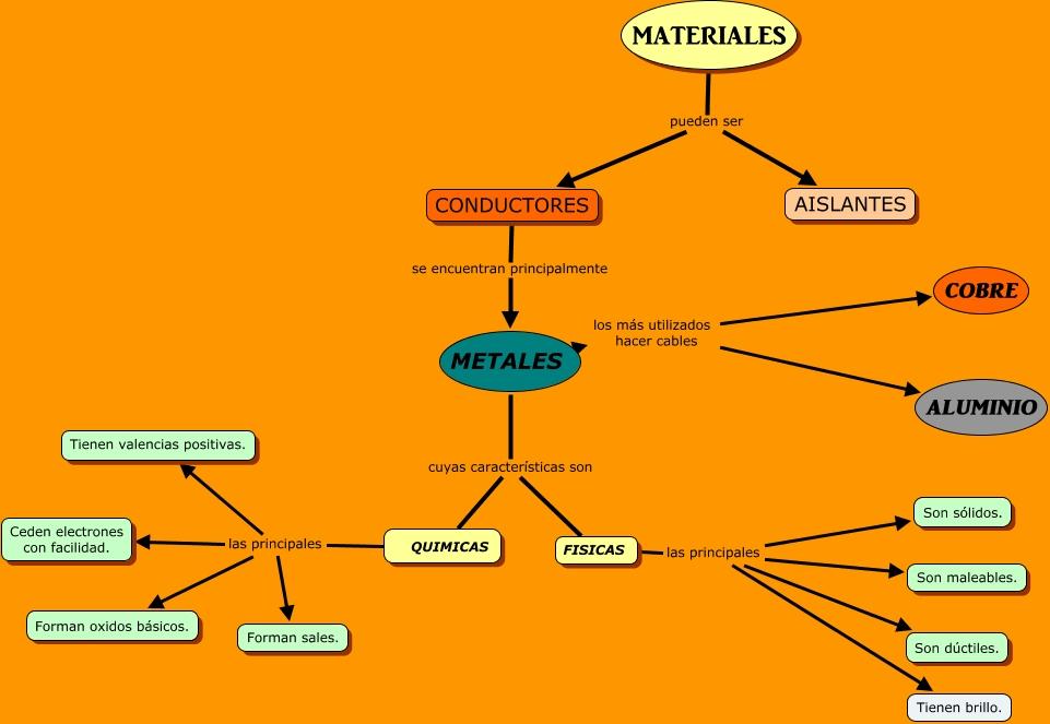 Materiales conductores con qu materiales se fabrican - Material aislante del calor ...