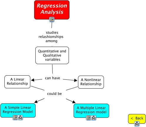 Regression Analysis Essays (Examples)
