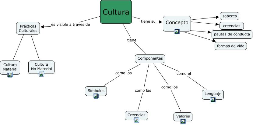 A cultura que es la cultura for Practica de oficina concepto