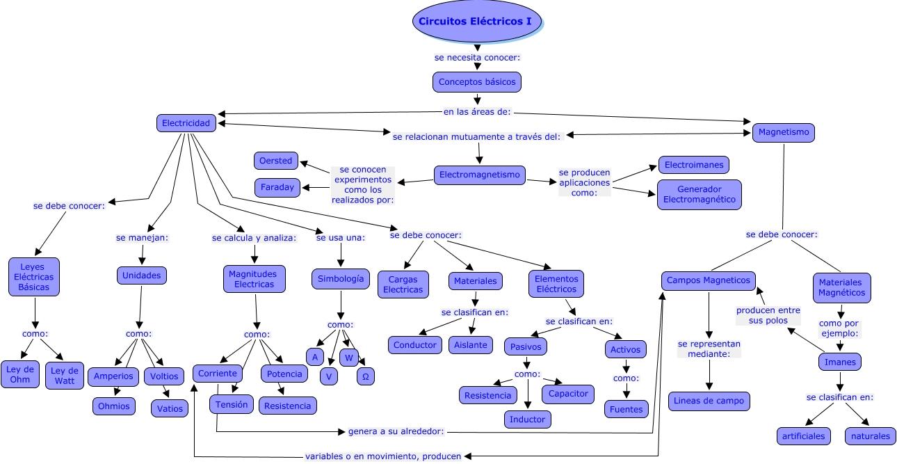 Circuito Basico : Mapa conceptual circuitos electricos i