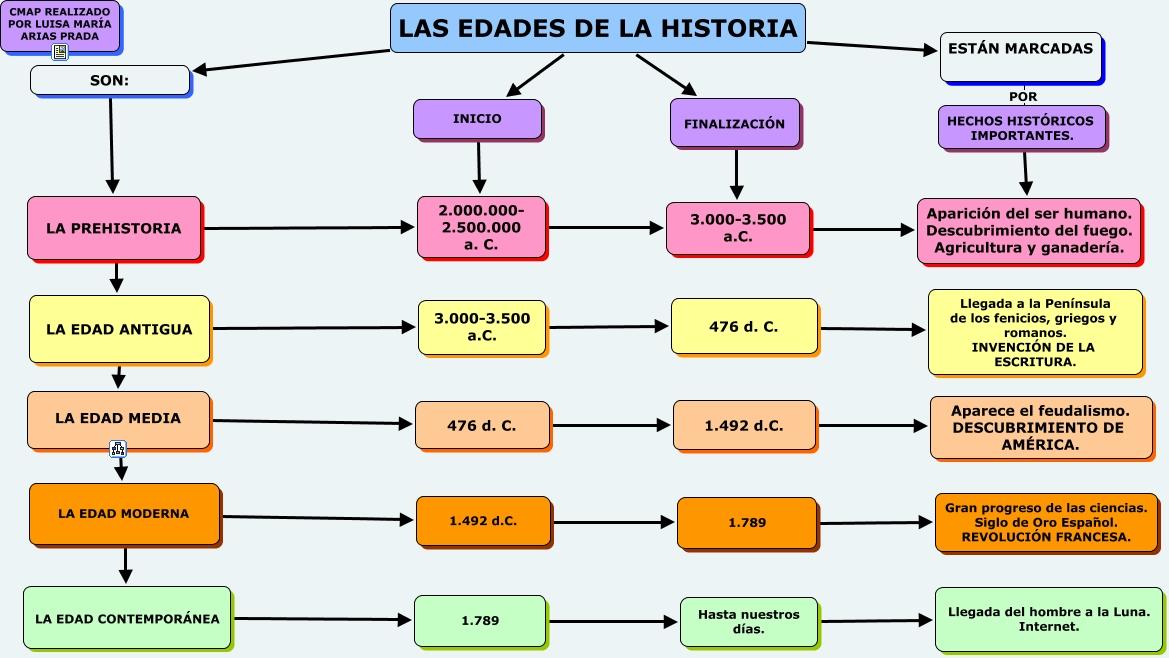 Edades de la historia - Diferencia entre arquitectura moderna y contemporanea ...
