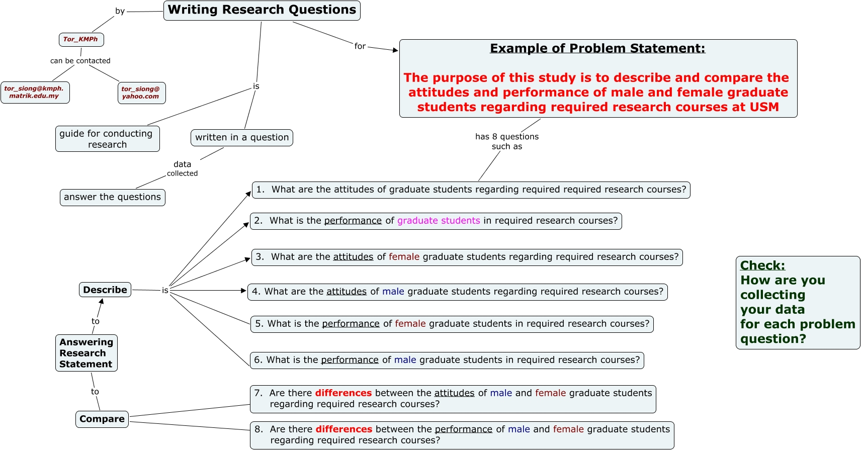 What is a research question?